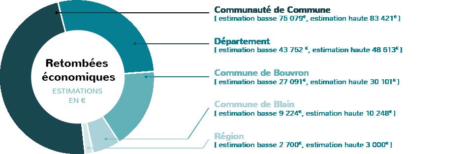 Estimation des retombées économiques du parc éolien de Bouvron