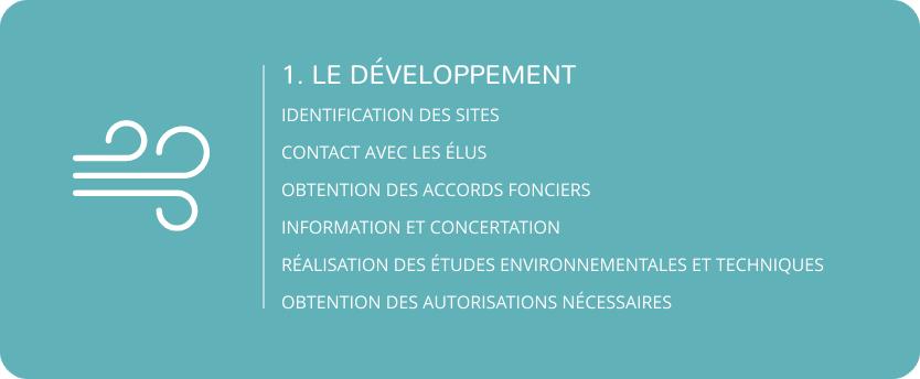 1.Le développement : Identification des sites, Contact avec les élus, Obtention des accords fonciers,Information et concertation, Réalisation des études environnementales et techniques, Obtention des autorisations nécessaires