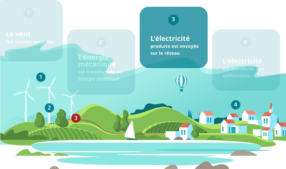 L'électricité produite est envoyée sur le réseau